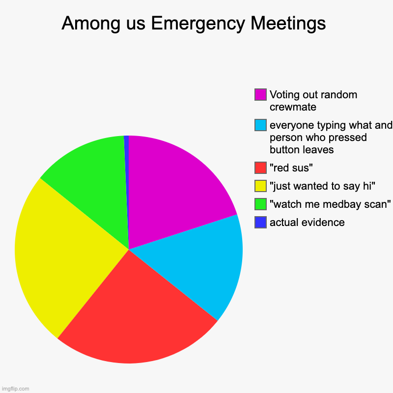 "Among Us meetings | Among us Emergency Meetings | actual evidence, ""watch me medbay scan"", ""just wanted to say hi"", ""red sus"", everyone typing what and person w 