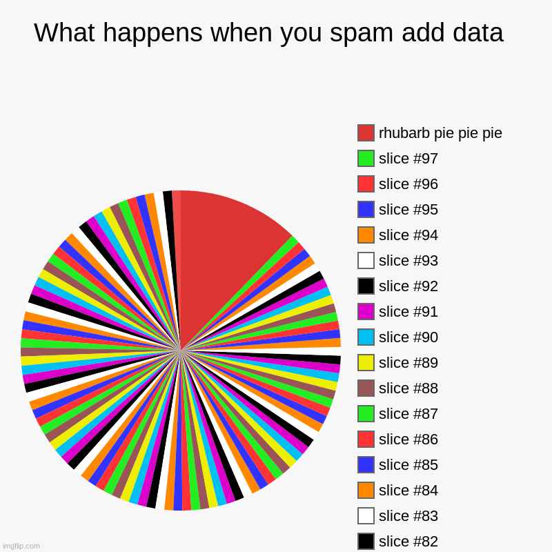 uhhh | What happens when you spam add data  | pie pie pie, rhubarb pie pie pie | image tagged in charts,pie charts | made w/ Imgflip chart maker