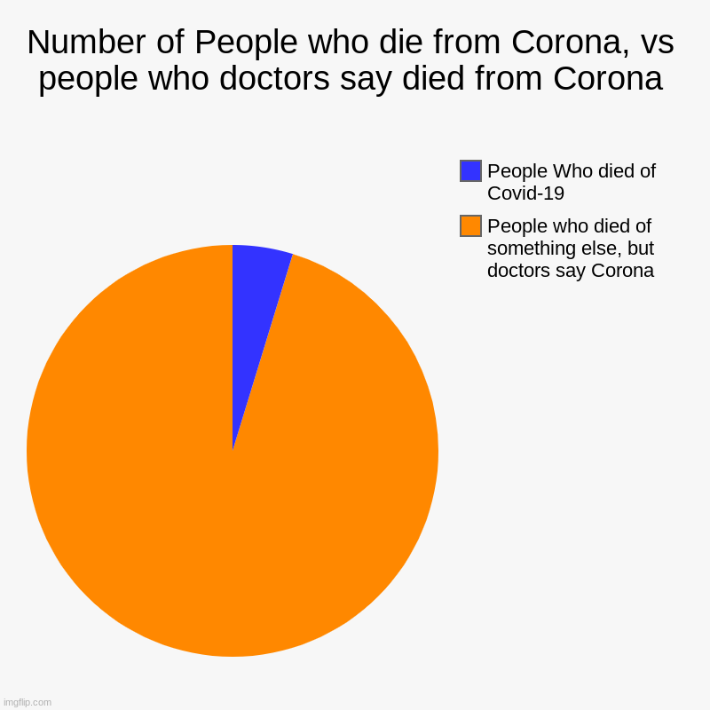 Number of People who die from Corona, vs people who doctors say died from Corona | People who died of something else, but doctors say Corona | image tagged in charts,pie charts | made w/ Imgflip chart maker