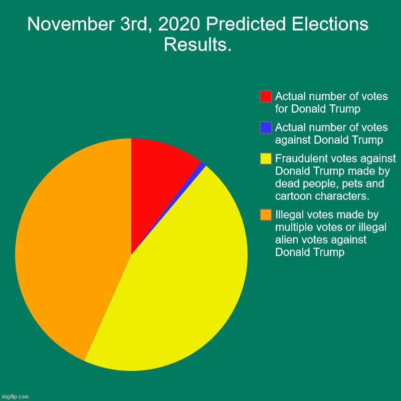 2020 Predicted Election Results | November 3rd, 2020 Predicted Elections Results. | Illegal votes made by multiple votes or illegal alien votes against Donald Trump, Fraudule | image tagged in charts,pie charts,election 2020,donald trump | made w/ Imgflip chart maker
