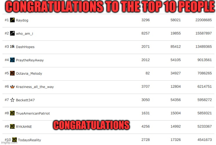 Congratulation top 10!!!! |  CONGRATULATIONS TO THE TOP 10 PEOPLE; CONGRATULATIONS | image tagged in funny,fun,top 10,congratulations | made w/ Imgflip meme maker