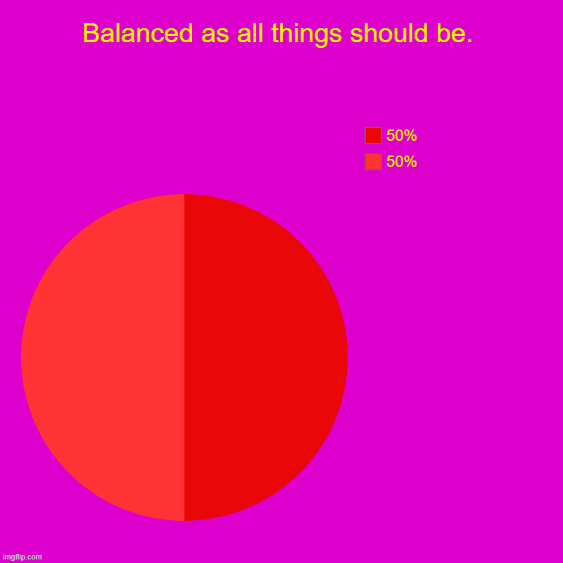 Balanced as all things should be. | 50%, 50% | image tagged in charts,pie charts | made w/ Imgflip chart maker