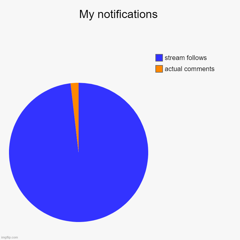 This is pretty much my notifications these days lol | My notifications | actual comments, stream follows | image tagged in charts,pie charts,notifications | made w/ Imgflip chart maker