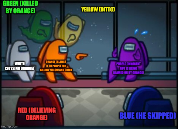 Among us blame |  GREEN (KILLED BY ORANGE); YELLOW (DITTO); WHITE (SUSSING ORANGE); ORANGE (BLAMES IT ON PURPLE FOR KILLING YELLOW AND GREEN; PURPLE (INNOCENT BUT IS BEING BLAMED ON BY ORANGE); RED (BELIEVING ORANGE); BLUE (HE SKIPPED) | image tagged in among us blame | made w/ Imgflip meme maker