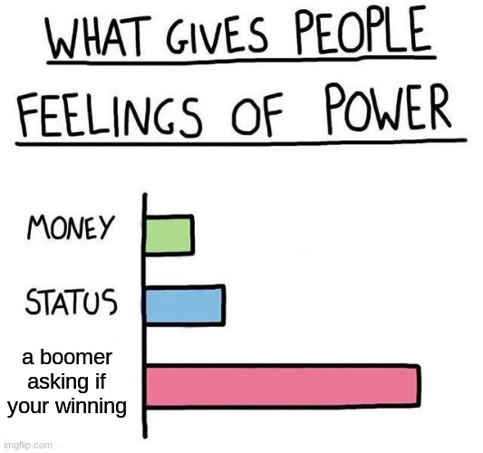 What gives people feelings of power |  a boomer asking if your winning | image tagged in what gives people feelings of power | made w/ Imgflip meme maker