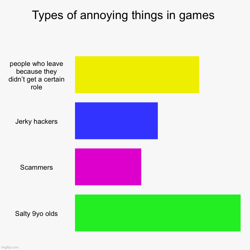 Let me know if I forgot something | Types of annoying things in games | people who leave because they didn't get a certain role, Jerky hackers, Scammers, Salty 9yo olds | image tagged in charts,bar charts,video games,annoying | made w/ Imgflip chart maker