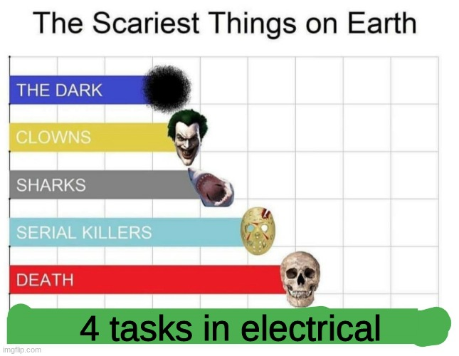 yes |  4 tasks in electrical | image tagged in scariest things on earth,among us | made w/ Imgflip meme maker