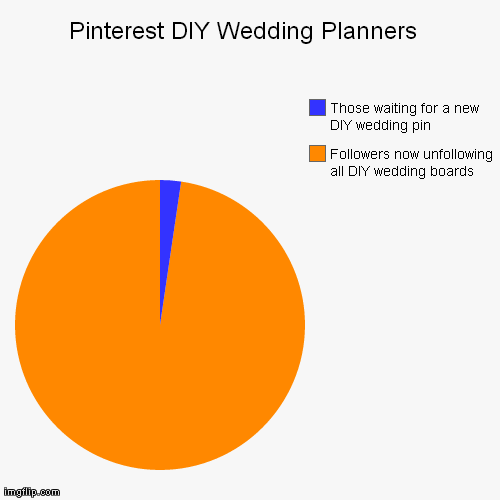 Pinterest DIY Wedding Planners  | Followers now unfollowing all DIY wedding boards, Those waiting for a new DIY wedding pin | image tagged in funny,pie charts | made w/ Imgflip chart maker