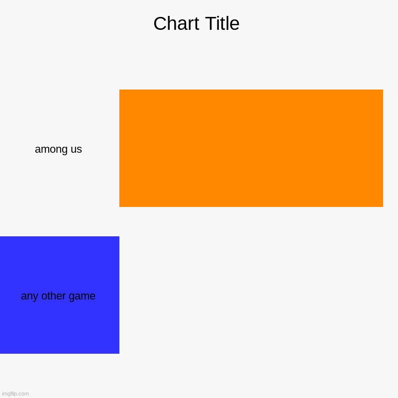 among us, any other game | image tagged in charts,bar charts | made w/ Imgflip chart maker