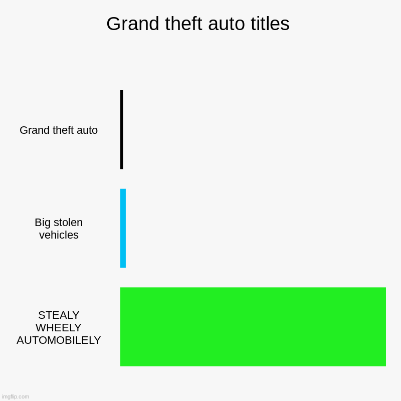 Bababoi | Grand theft auto titles | Grand theft auto, Big stolen vehicles, STEALY WHEELY AUTOMOBILELY | image tagged in bar charts,grand theft auto | made w/ Imgflip chart maker