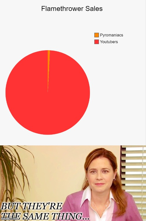 Our society is full of pyromaniacs |  BUT THEY'RE THE SAME THING... | image tagged in flamethrower,pie charts,fire,the office,facts | made w/ Imgflip meme maker