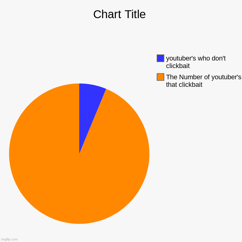 The truth | The Number of youtuber's that clickbait, youtuber's who don't clickbait | image tagged in charts,pie charts,youtube,clickbait | made w/ Imgflip chart maker