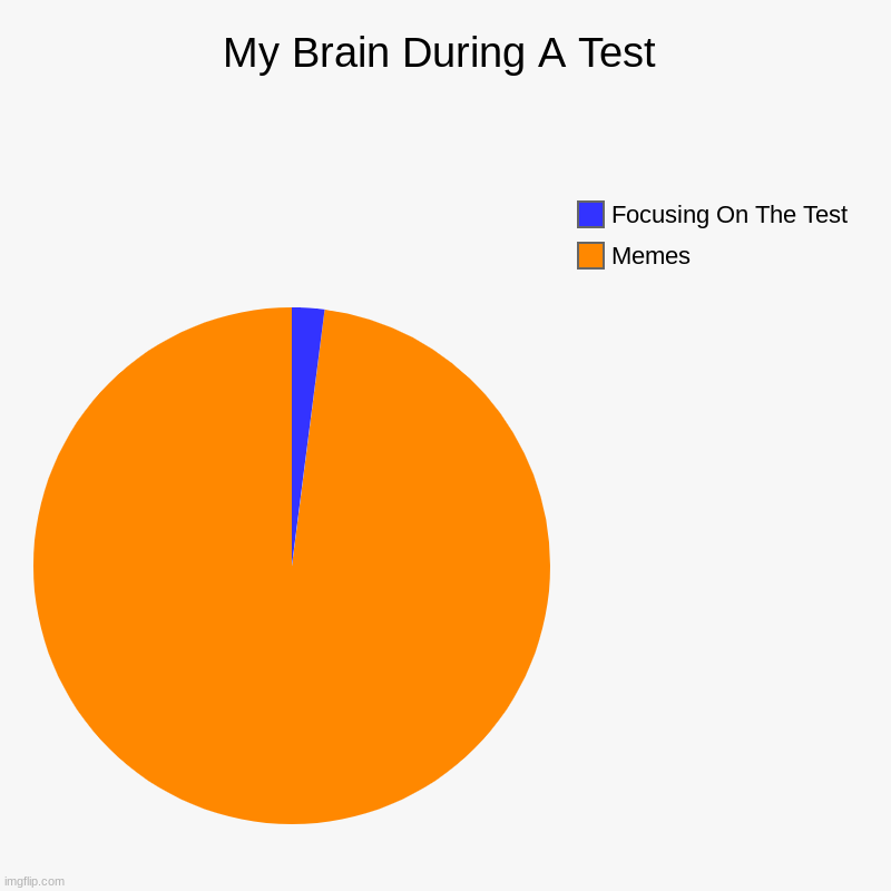 My Brain During A Test | Memes, Focusing On The Test | image tagged in charts,pie charts,memes,tests,school | made w/ Imgflip chart maker