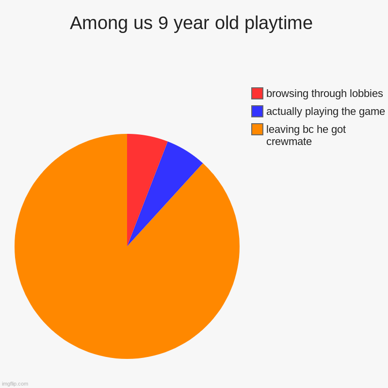 Among us 9 year old playtime | leaving bc he got crewmate, actually playing the game , browsing through lobbies | image tagged in charts,pie charts | made w/ Imgflip chart maker