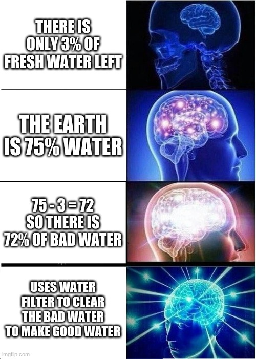 WATER |  THERE IS ONLY 3% OF FRESH WATER LEFT; THE EARTH IS 75% WATER; 75 - 3 = 72 SO THERE IS 72% OF BAD WATER; USES WATER FILTER TO CLEAR THE BAD WATER TO MAKE GOOD WATER | image tagged in memes,expanding brain,water,smort,big brain | made w/ Imgflip meme maker