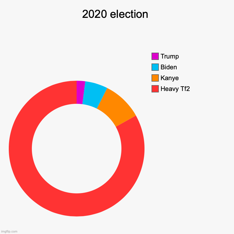 2020 election | Heavy Tf2, Kanye, Biden, Trump | image tagged in election 2020 | made w/ Imgflip chart maker