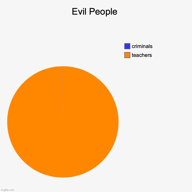 school SUCKS | Evil People | teachers, criminals | image tagged in charts,pie charts | made w/ Imgflip chart maker