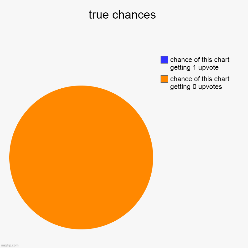true chances | chance of this chart getting 0 upvotes, chance of this chart getting 1 upvote | image tagged in charts,pie charts | made w/ Imgflip chart maker