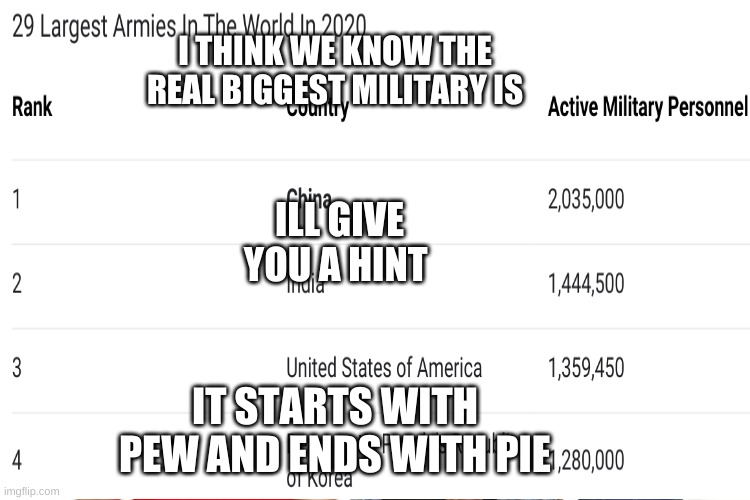 Screw T-Series Save pewds |  I THINK WE KNOW THE REAL BIGGEST MILITARY IS; ILL GIVE YOU A HINT; IT STARTS WITH PEW AND ENDS WITH PIE | image tagged in youtube | made w/ Imgflip meme maker