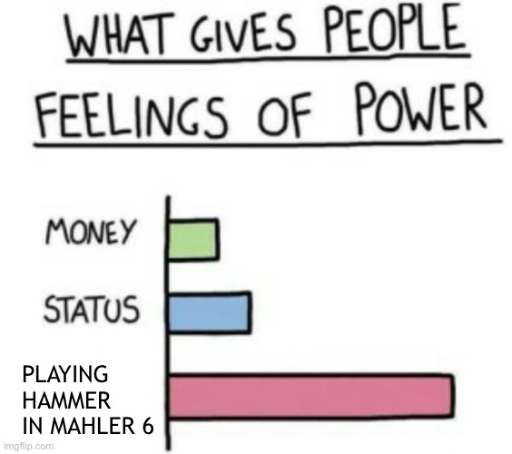 Percussionists be like |  PLAYING HAMMER IN MAHLER 6 | image tagged in what gives people feelings of power,percussion,mahler,hammer | made w/ Imgflip meme maker