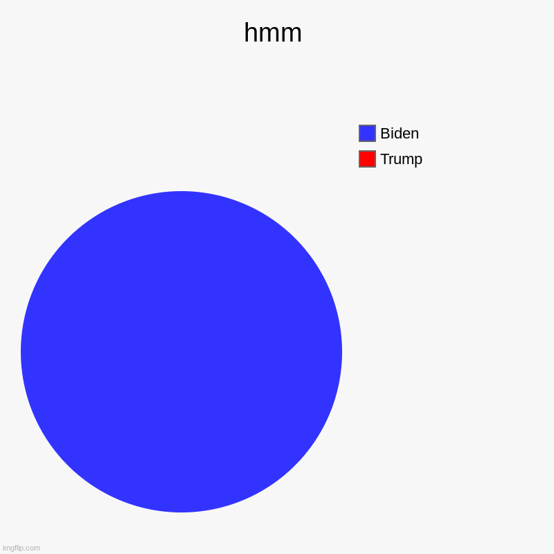 hmm | Trump, Biden | image tagged in charts,pie charts | made w/ Imgflip chart maker