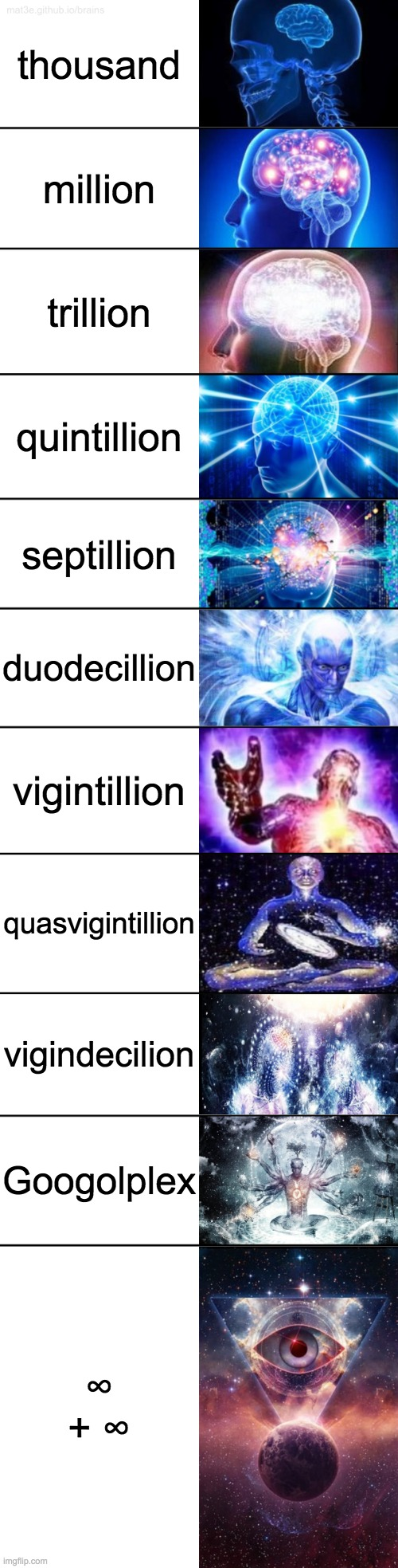 yes i know the other ones exist |  thousand; million; trillion; quintillion; septillion; duodecillion; vigintillion; quasvigintillion; vigindecilion; Googolplex; ∞ + ∞ | image tagged in 11-tier expanding brain,smart,meme man smart | made w/ Imgflip meme maker