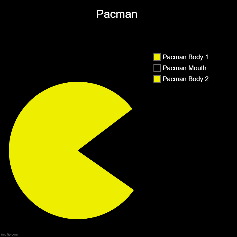 Pacman | Pacman Body 2, Pacman Mouth, Pacman Body 1 | image tagged in charts,pie charts | made w/ Imgflip chart maker