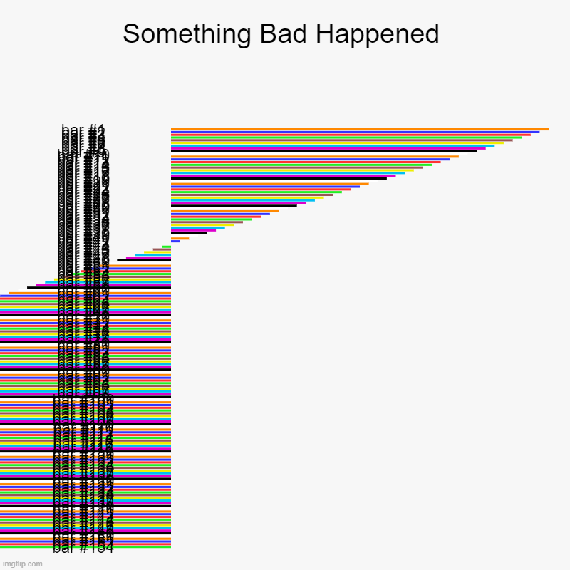 Maybe it's a flag??? | Something Bad Happened | | image tagged in charts,bar charts | made w/ Imgflip chart maker