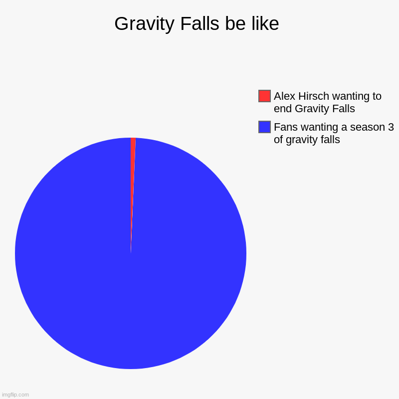 It is sad gravity falls ended :( | Gravity Falls be like | Fans wanting a season 3 of gravity falls, Alex Hirsch wanting to end Gravity Falls | image tagged in charts,pie charts | made w/ Imgflip chart maker
