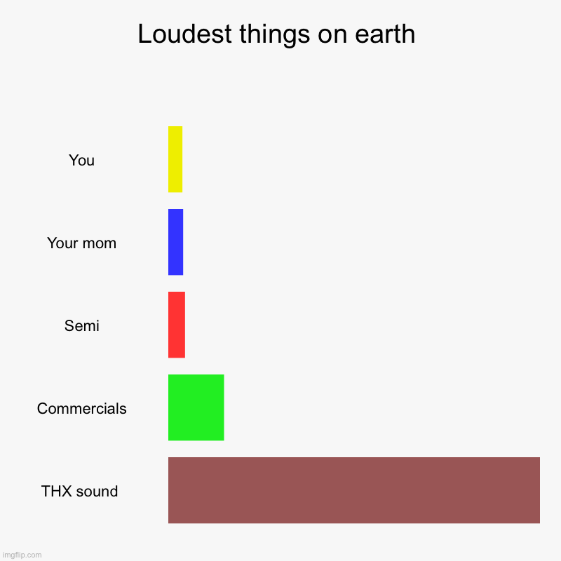 Loud | Loudest things on earth | You, Your mom, Semi, Commercials, THX sound | image tagged in charts,bar charts,lol | made w/ Imgflip chart maker