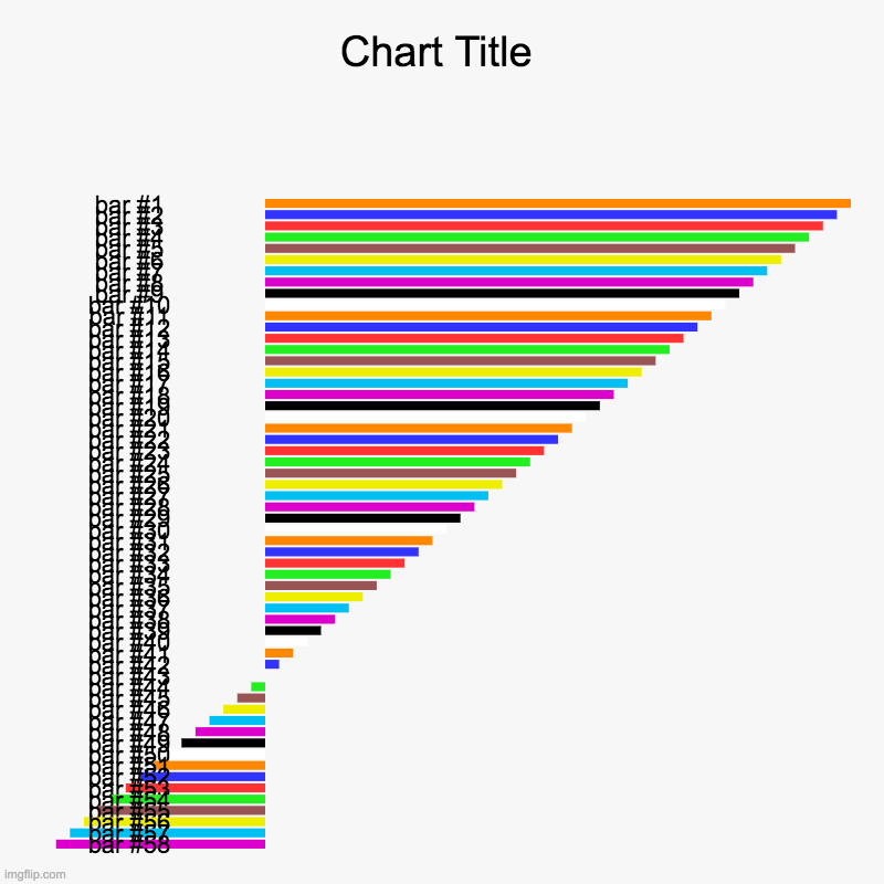 ... | image tagged in charts,bar charts | made w/ Imgflip chart maker