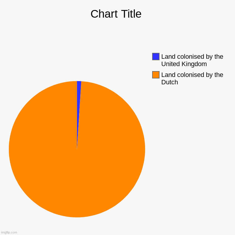 colonisation chart | Land colonised by the Dutch, Land colonised by the United Kingdom | image tagged in charts,pie charts | made w/ Imgflip chart maker