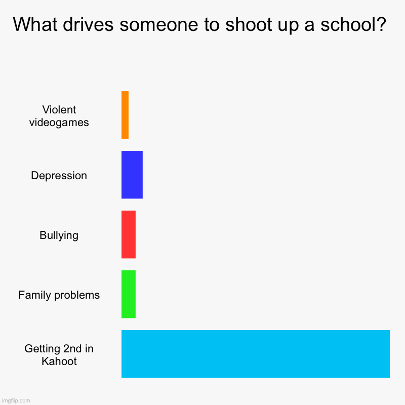 School shooters | What drives someone to shoot up a school? | Violent videogames, Depression, Bullying, Family problems, Getting 2nd in Kahoot | image tagged in charts,bar charts,funny,memes,dark humor,school shooting | made w/ Imgflip chart maker