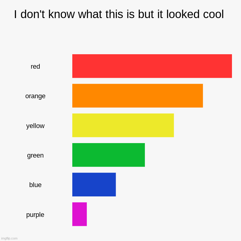 I don't know what this is but it looked cool | red, orange, yellow, green, blue, purple | image tagged in charts,bar charts | made w/ Imgflip chart maker