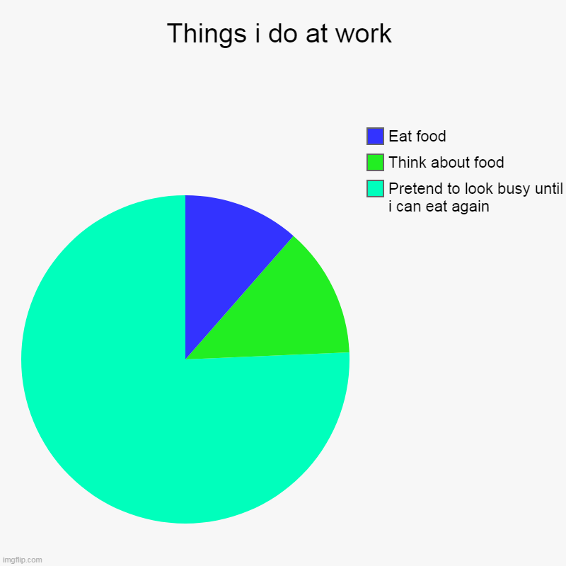 Things i do at work | Pretend to look busy until i can eat again, Think about food, Eat food | image tagged in charts,pie charts | made w/ Imgflip chart maker