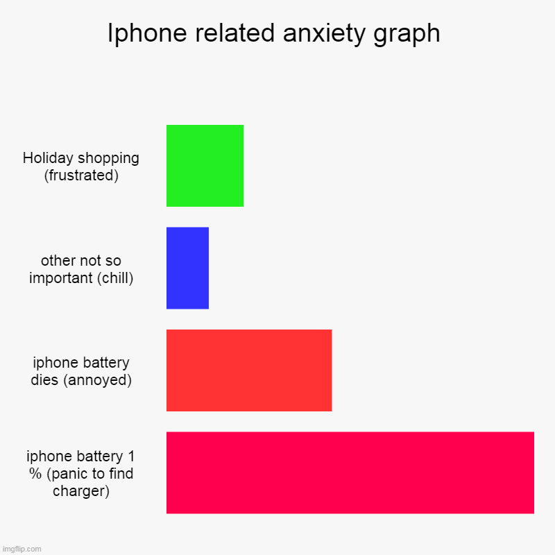 Iphone related anxiety graph | Holiday shopping (frustrated), other not so important (chill), iphone battery dies (annoyed), iphone battery  | image tagged in charts,bar charts | made w/ Imgflip chart maker