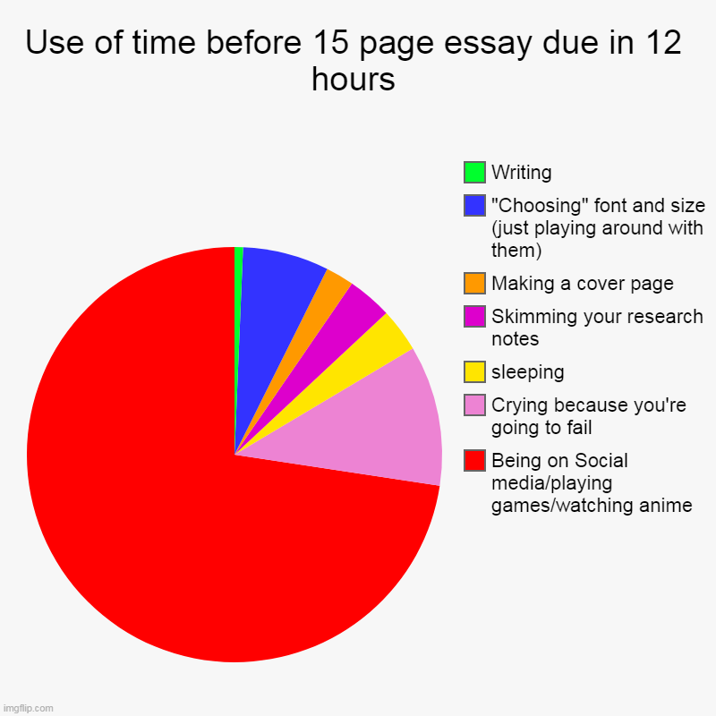 Use of time before 15 page essay due in 12 hours | Being on Social media/playing games/watching anime, Crying because you're going to fail,  | image tagged in charts,pie charts | made w/ Imgflip chart maker