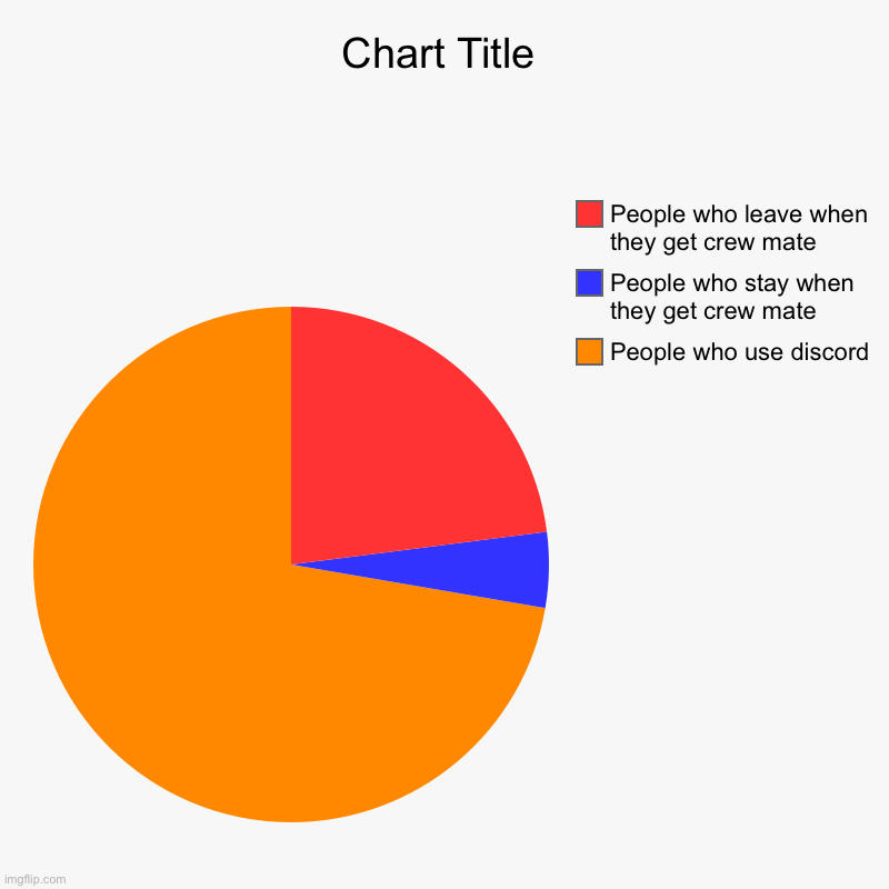 People who use discord , People who stay when they get crew mate, People who leave when they get crew mate | image tagged in charts,pie charts | made w/ Imgflip chart maker