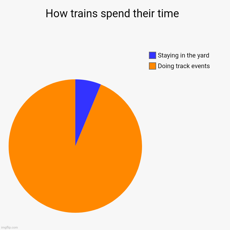 How trains spend their time  | Doing track events , Staying in the yard | image tagged in charts,pie charts | made w/ Imgflip chart maker