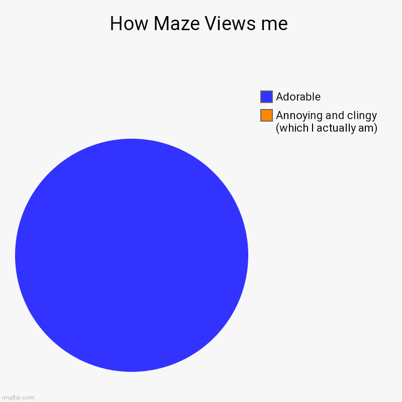 How Maze Views me | Annoying and clingy (which I actually am), Adorable | image tagged in charts,pie charts | made w/ Imgflip chart maker