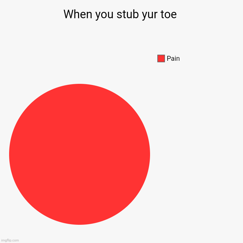 Oof | When you stub yur toe | Pain | image tagged in charts,pie charts | made w/ Imgflip chart maker