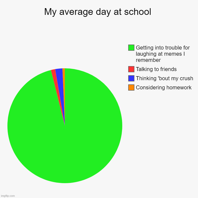 My average day at school | Considering homework, Thinking 'bout my crush, Talking to friends, Getting into trouble for laughing at memes I r | image tagged in charts,pie charts | made w/ Imgflip chart maker