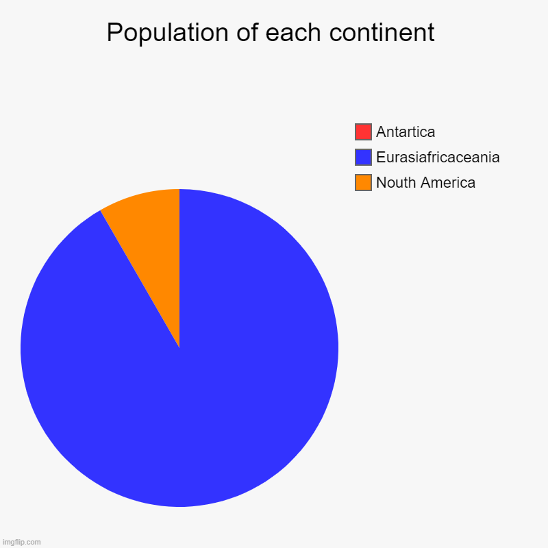 Population of each continent | Nouth America, Eurasiafricaceania, Antartica | image tagged in charts,pie charts | made w/ Imgflip chart maker