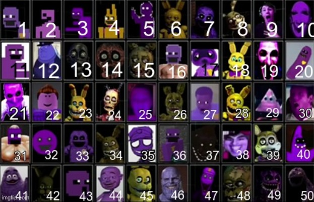 what purple guy are you feeling today? (this took me a while to add all the numbers) | image tagged in memes,emotional chart,chart,fnaf,purple guy,too many tags | made w/ Imgflip meme maker