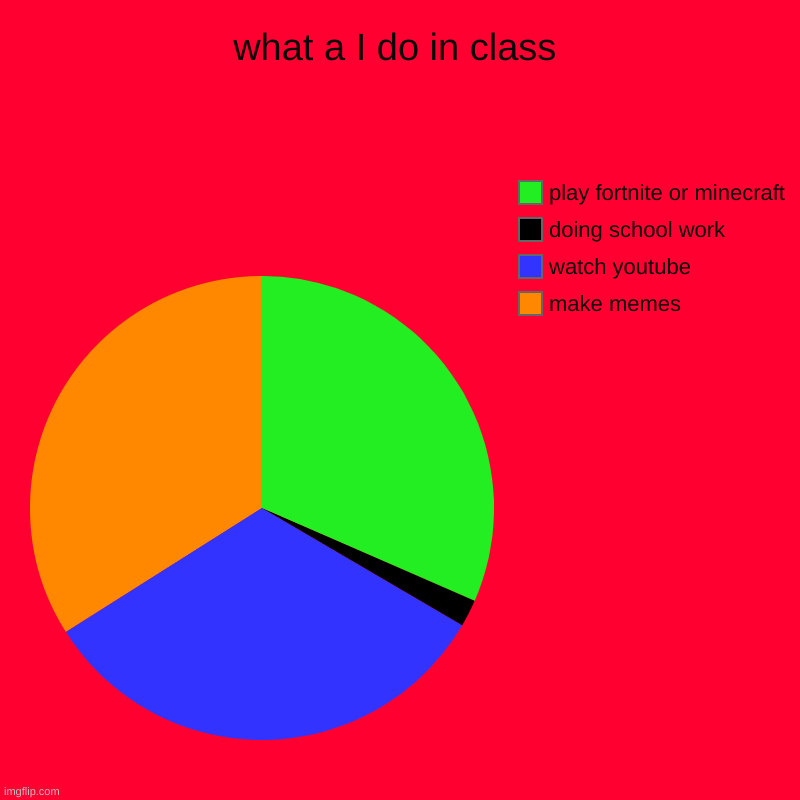 what a I do in class | make memes, watch youtube, doing school work, play fortnite or minecraft | image tagged in charts,pie charts | made w/ Imgflip chart maker