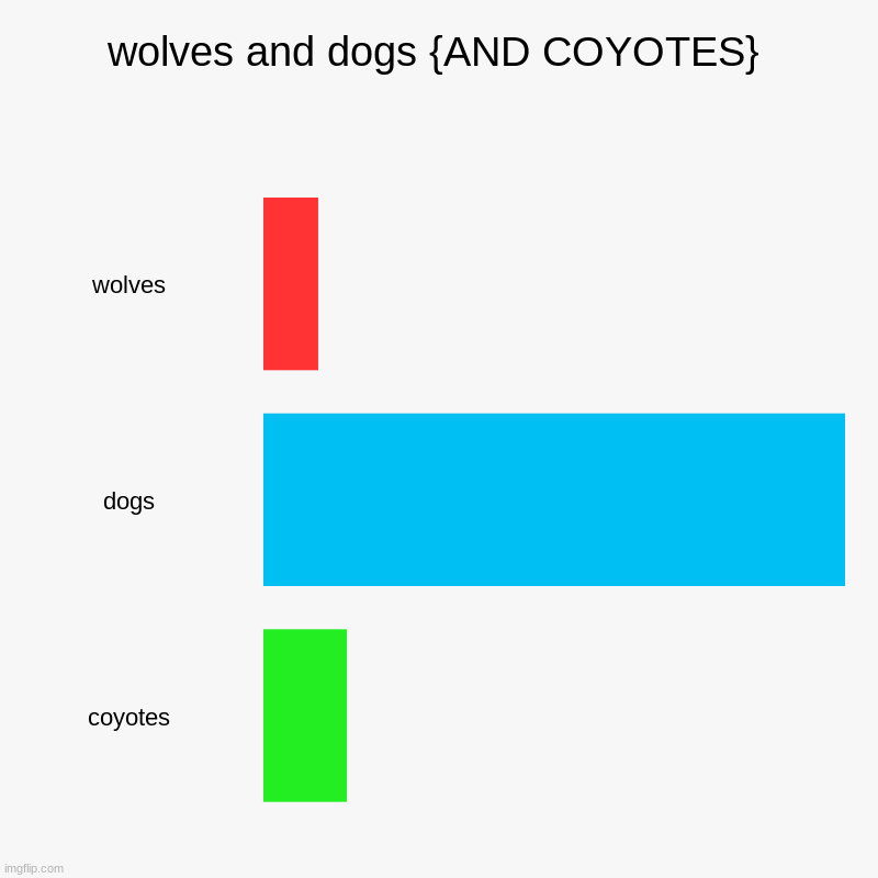 wolves and dogs {and coyotes} | wolves and dogs {AND COYOTES} | wolves, dogs, coyotes | image tagged in charts,bar charts,coyotes,dogs,wolves | made w/ Imgflip chart maker