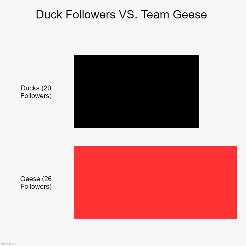 So far! | Duck Followers VS. Team Geese | Ducks (20 Followers), Geese (26 Followers) | image tagged in charts,bar charts,geese,goose | made w/ Imgflip chart maker