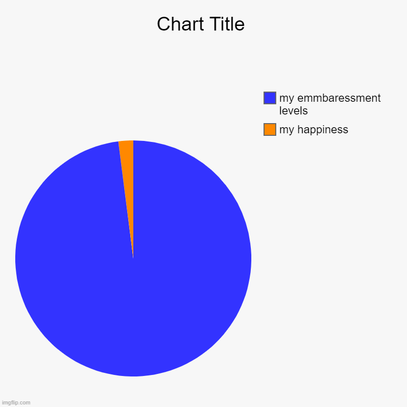 my happiness, my emmbaressment levels | image tagged in charts,pie charts | made w/ Imgflip chart maker