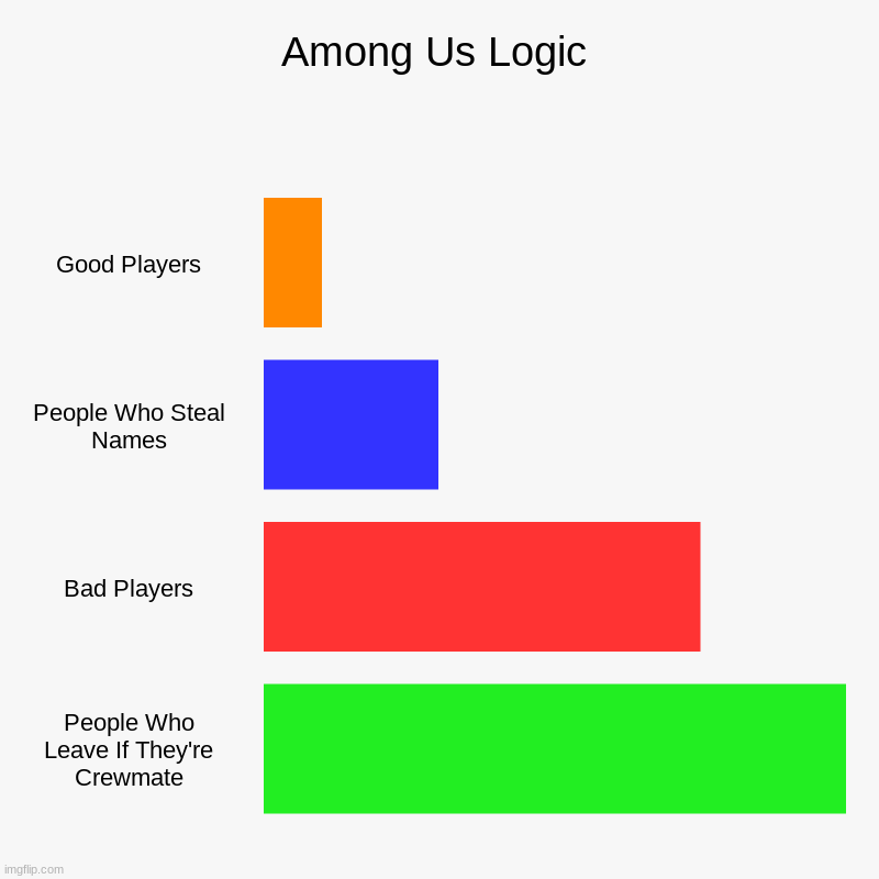 Among Us Logic | Good Players, People Who Steal Names, Bad Players, People Who Leave If They're Crewmate | image tagged in charts,bar charts | made w/ Imgflip chart maker