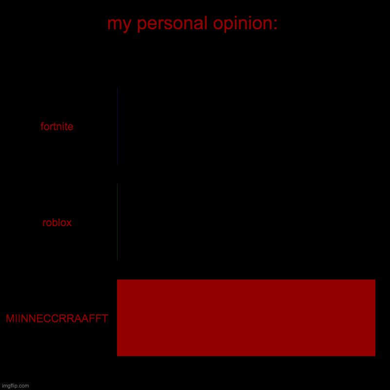 mmiinneeccrraafftt | my personal opinion: | fortnite, roblox, MIINNECCRRAAFFT | image tagged in charts,bar charts | made w/ Imgflip chart maker